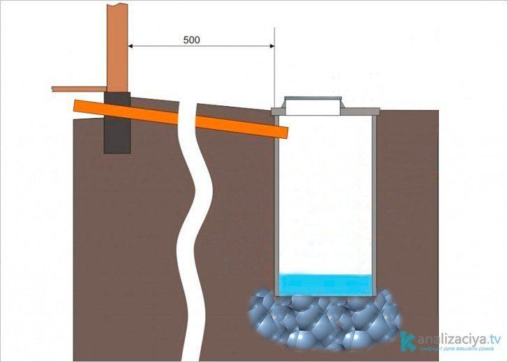 Выгребная яма своими руками для частного дома схема 889